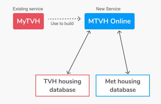 diagram to show the online services and the housing databases